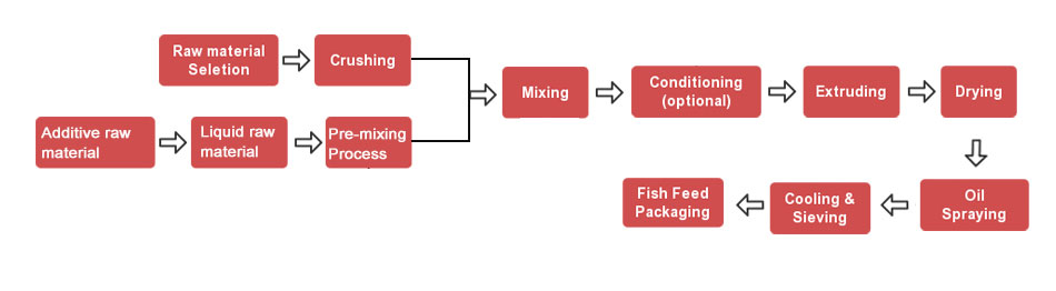 flowchart of fish feed production line